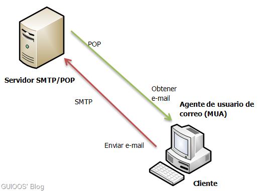 C mo funcionan smtp y pop guioos 39 blog for Protocolo pop