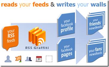 Infografía del funcionamiento de RSS Graffiti